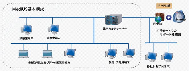 システム構成及び動作環境