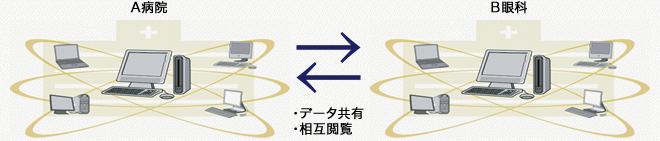 リモート接続機能
